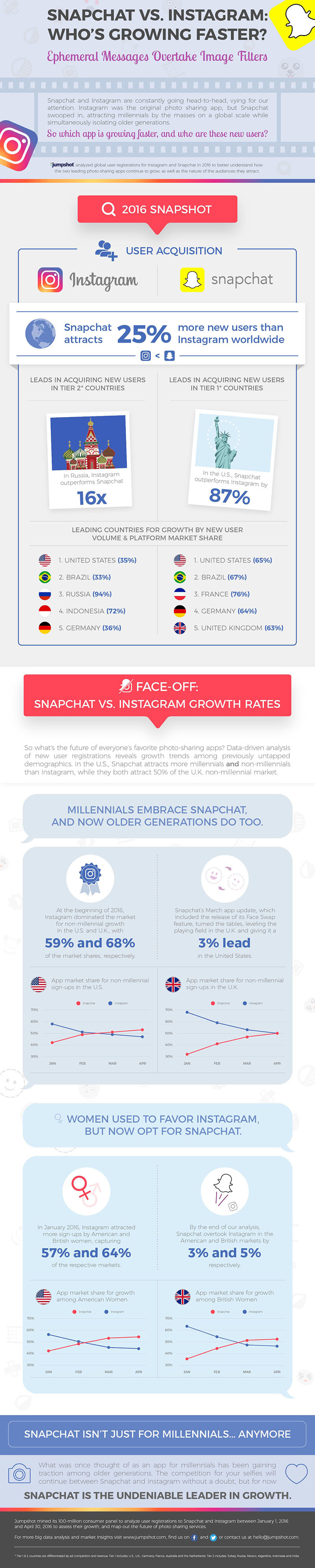 Snapchat-vs-Instagram_final_blog (1)